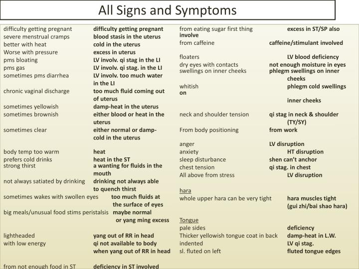 All Signs and Symptoms