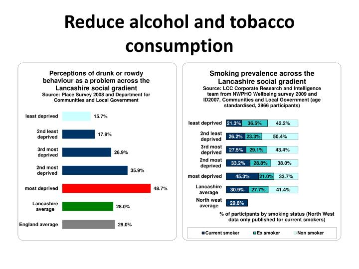 Reduce alcohol and tobacco consumption