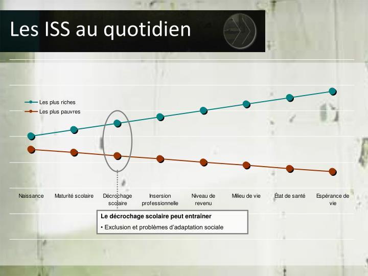 Les ISS au quotidien