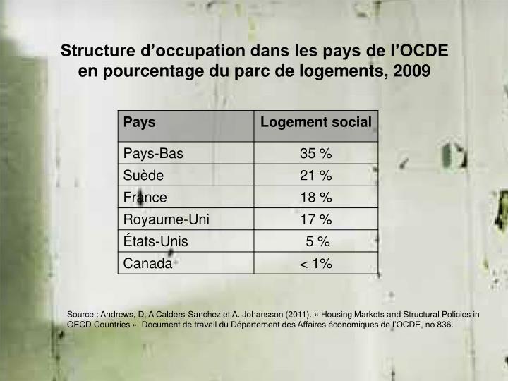 Structure d'occupation dans les pays de l'OCDE