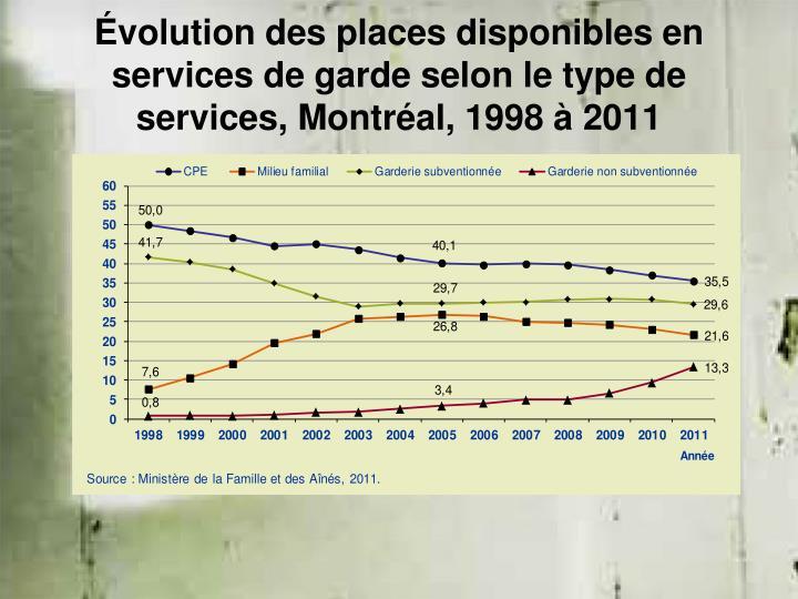 Évolution des places disponibles en services de garde selon le type de services, Montréal, 1998 à 2011