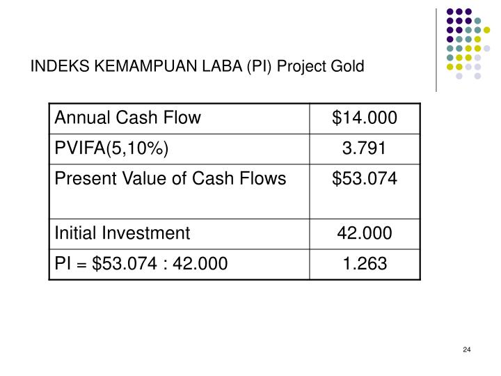 INDEKS KEMAMPUAN LABA (PI) Project Gold