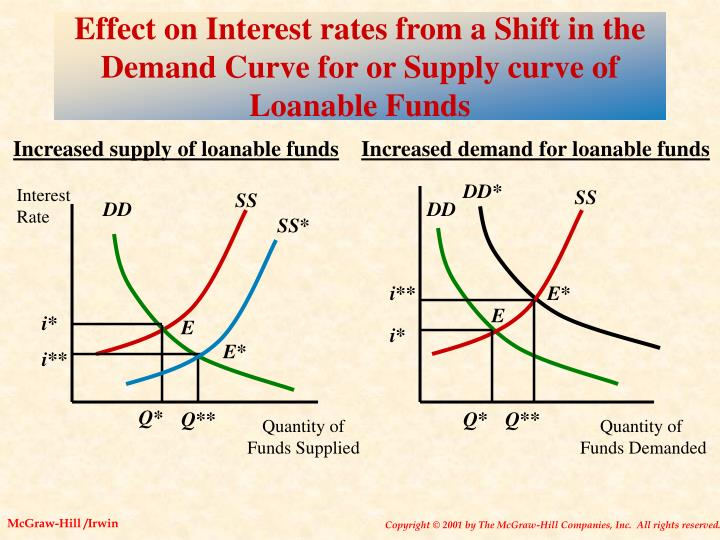 Effect on Interest rates from a Shift in the Demand Curve for or Supply curve of Loanable Funds