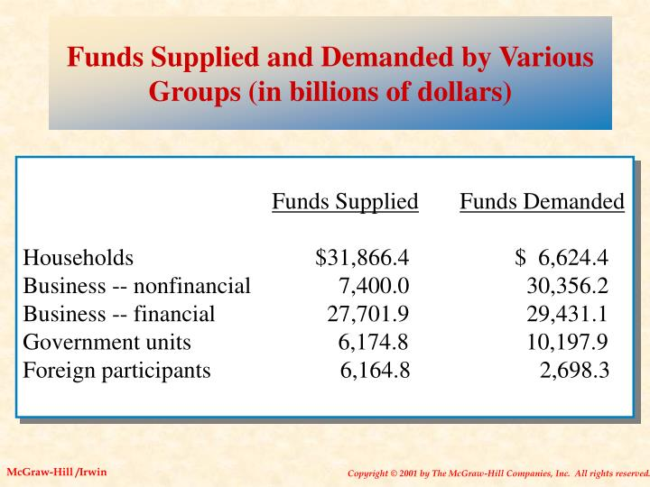 Funds Supplied and Demanded by Various Groups (in billions of dollars)