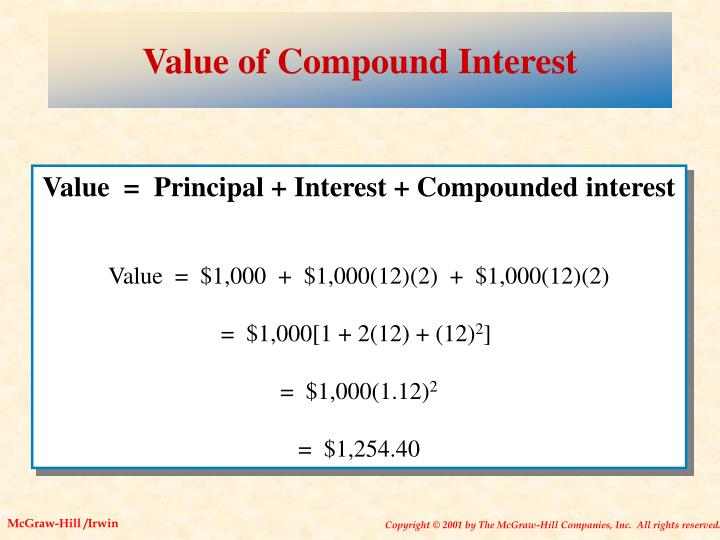 Value of Compound Interest