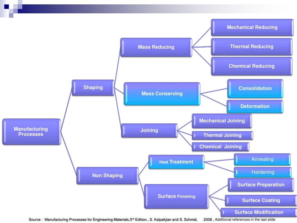 PPT - ME 330 Manufacturing Processes PowerPoint Presentation