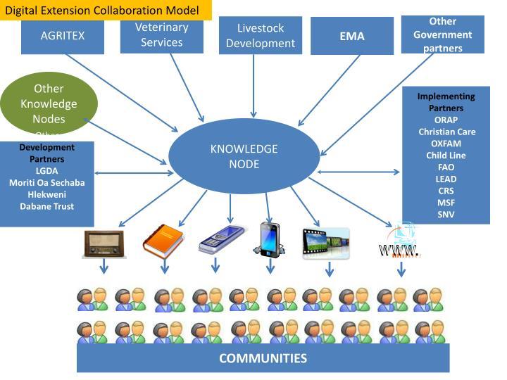 Digital Extension Collaboration