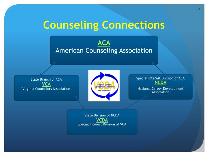 Counseling Connections