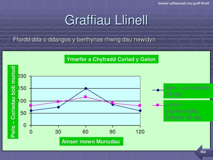 Gweler cyflwyniad creu graff llinell