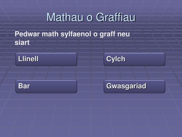 Mathau o Graffiau