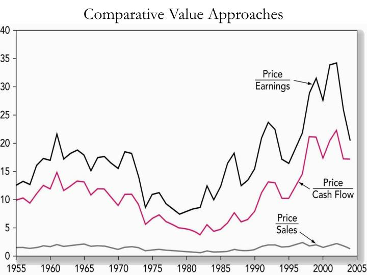 Comparative Value Approaches