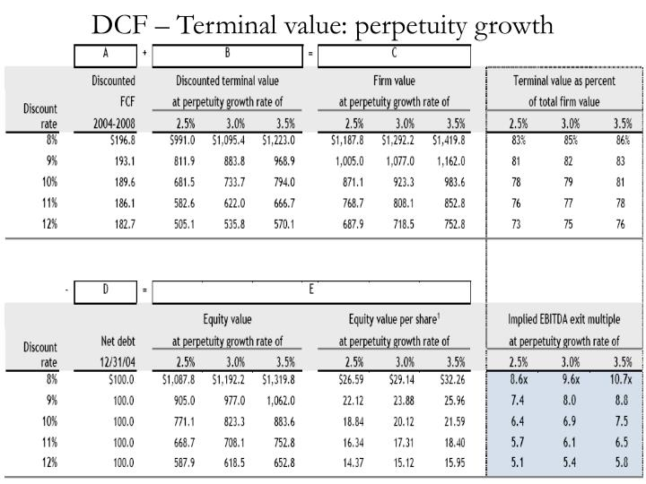 DCF – Terminal value: perpetuity growth