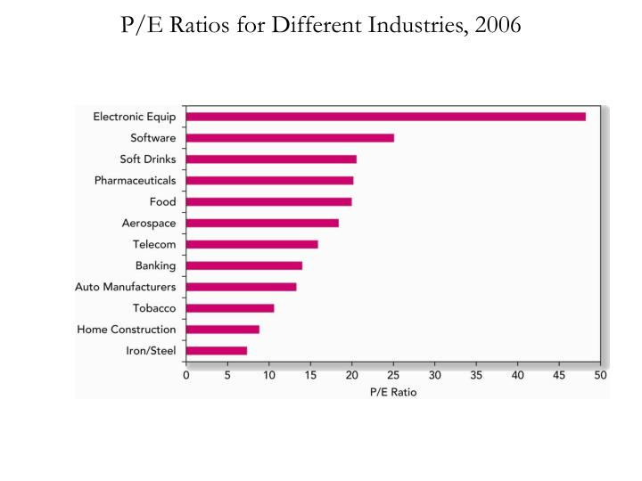 P/E Ratios for Different Industries, 2006