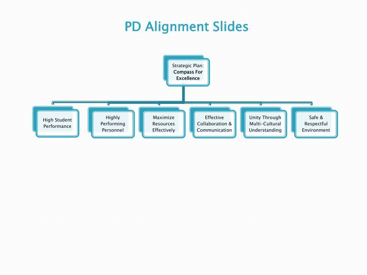 pd alignment slides n.