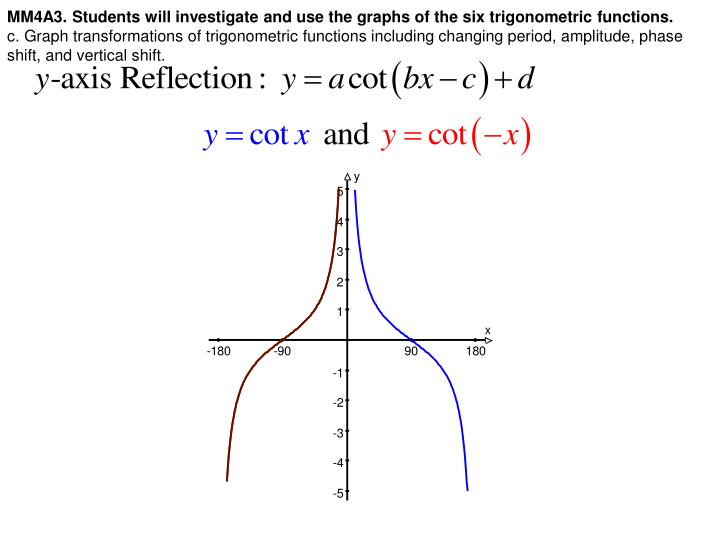 MM4A3. Students will investigate and use the graphs of the six trigonometric functions.