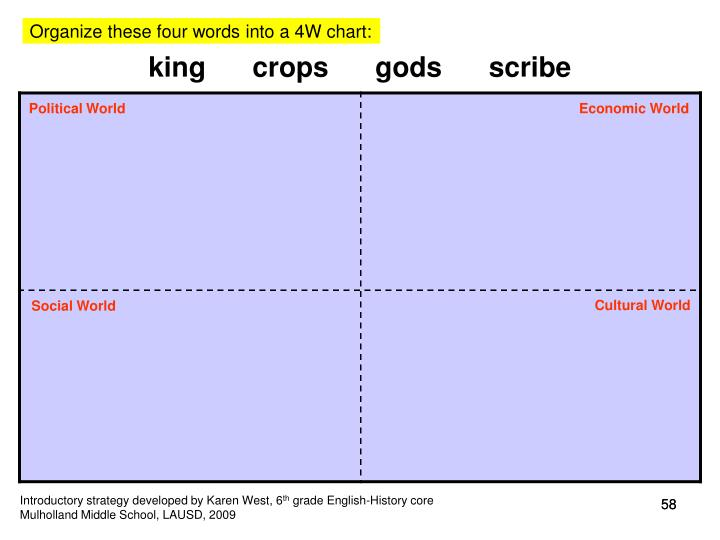 Organize these four words into a 4W chart: