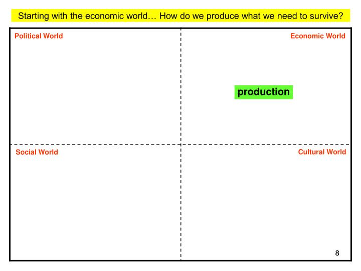 Starting with the economic world… How do we produce what we need to survive?