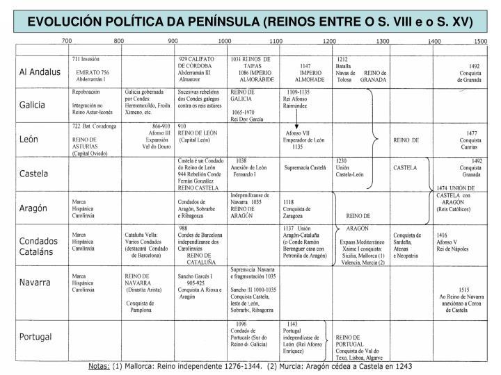 EVOLUCIÓN POLÍTICA DA PENÍNSULA (REINOS ENTRE O S. VIII e o S. XV)