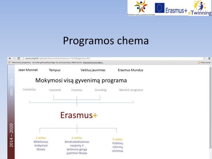 Programos