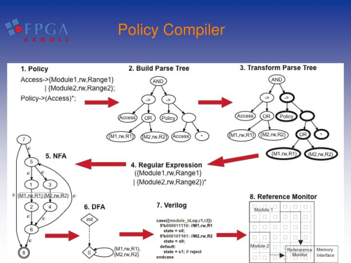Policy Compiler