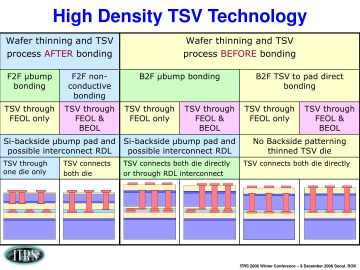 High Density TSV Technology