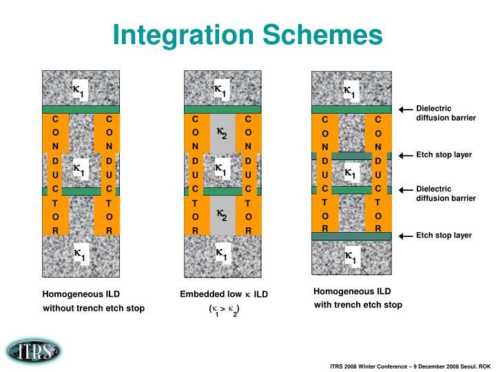 Integration Schemes