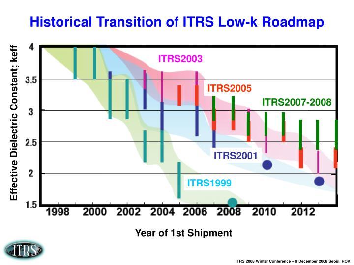 ITRS2003