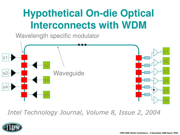 Hypothetical On-die Optical Interconnects with WDM
