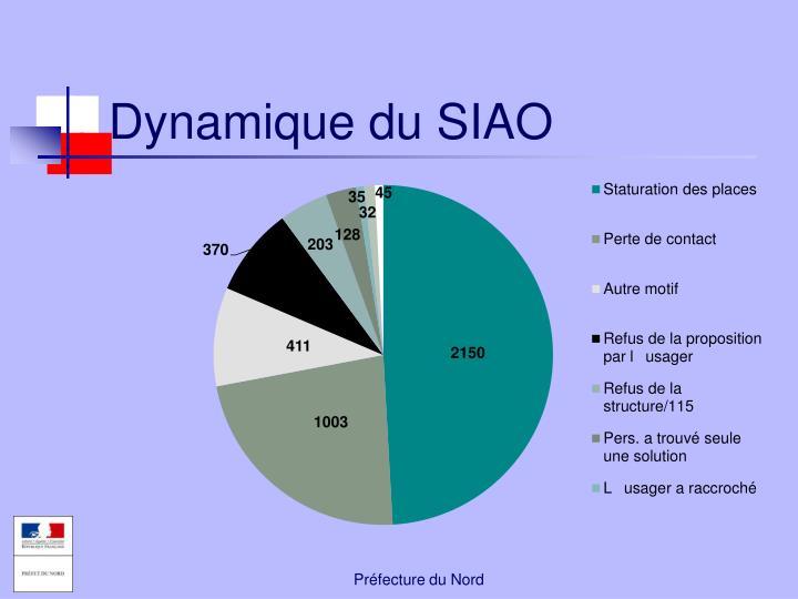 Dynamique du SIAO