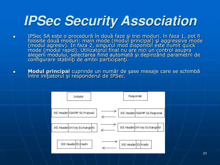 IPSec Security Association