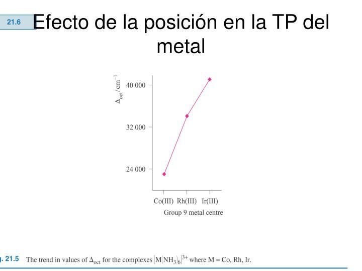 Efecto de la posición en la TP del  metal