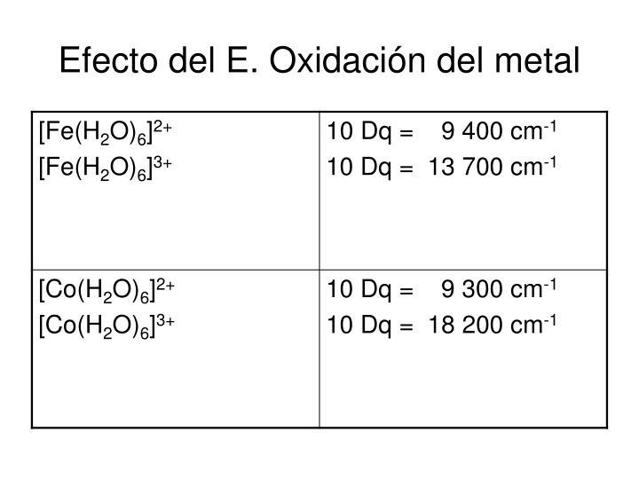Efecto del E. Oxidación del metal