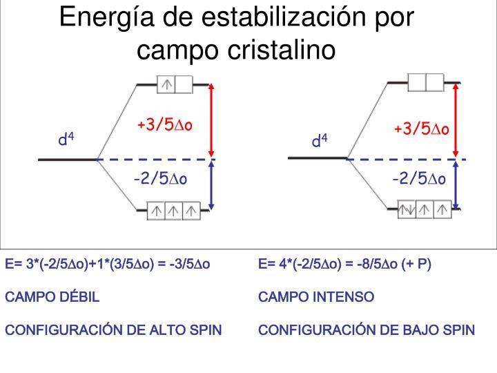 Energía de estabilización por campo cristalino