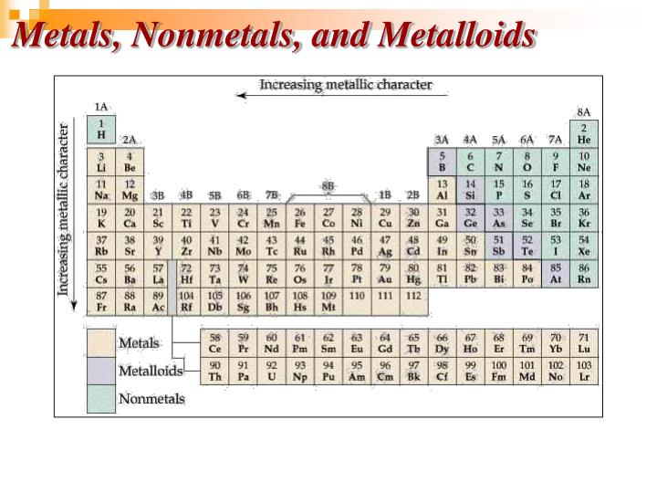 PPT - Metals, Nonmetals, and Metalloids PowerPoint Presentation - ID