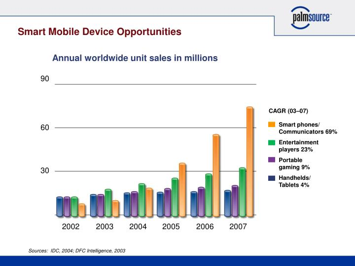 Smart Mobile Device Opportunities