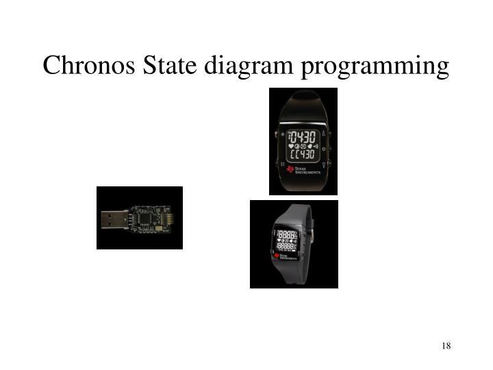 Chronos State diagram programming