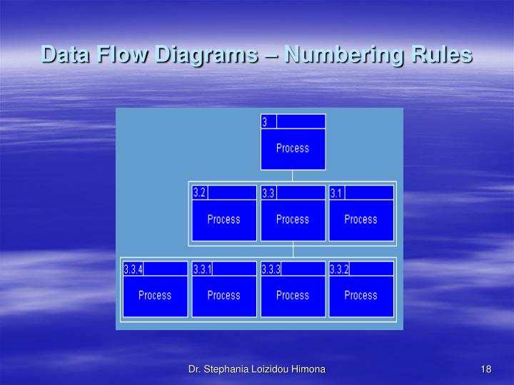 Data Flow Diagrams – Numbering Rules