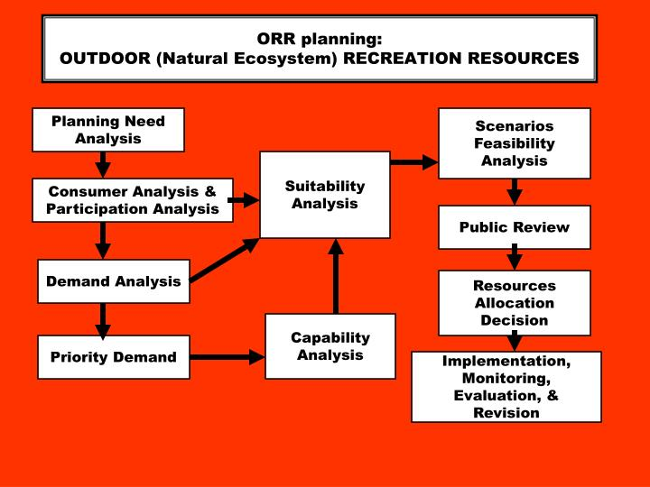 ORR planning: