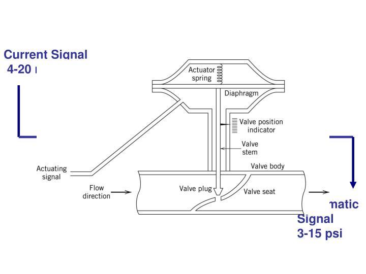 Current Signal