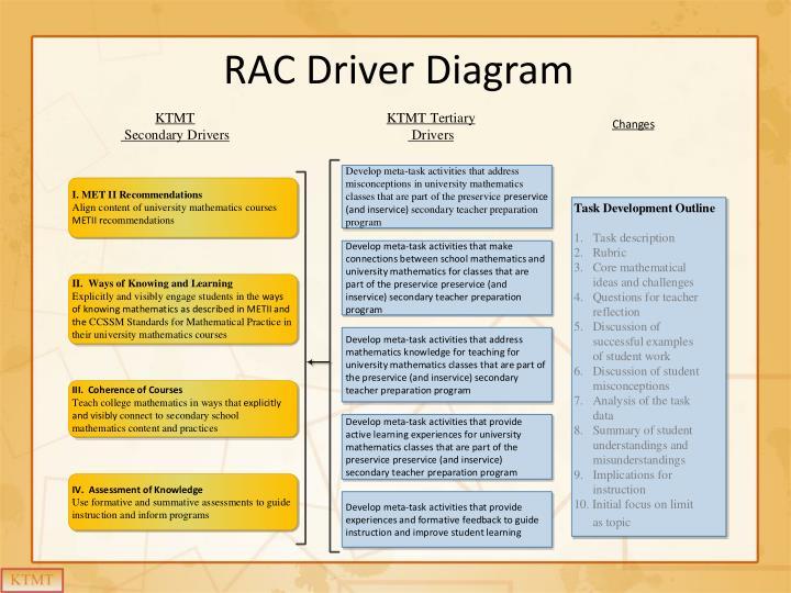 RAC Driver Diagram