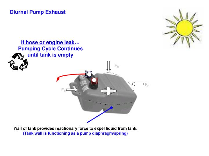 Diurnal Pump Exhaust