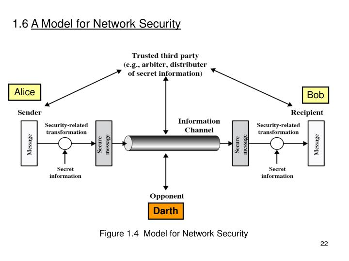 16 A Model For Network Security