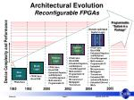 architectural evolution reconfigurable fpgas