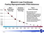 moore s law continues fueling reprogrammable fpga advances