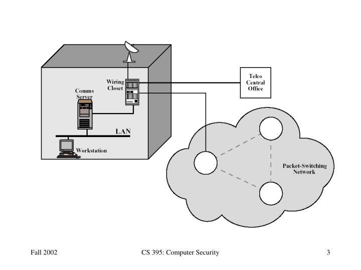 CS 395: Computer Security