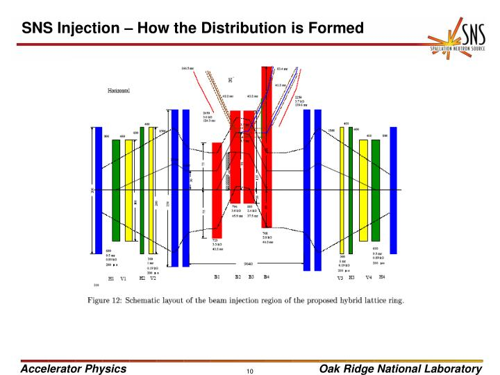 SNS Injection – How the Distribution is Formed