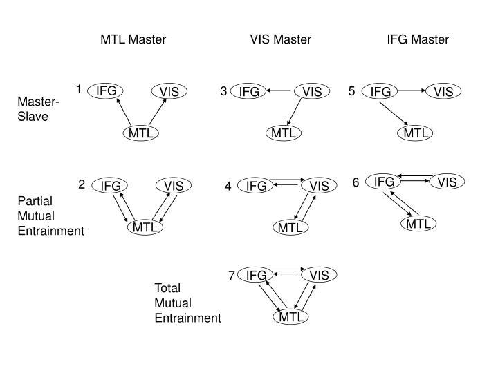 MTL Master