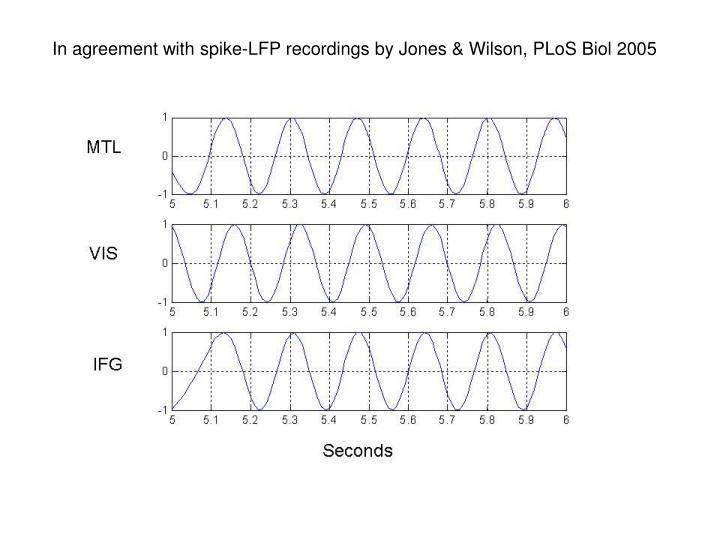 In agreement with spike-LFP recordings by Jones & Wilson, PLoS Biol 2005