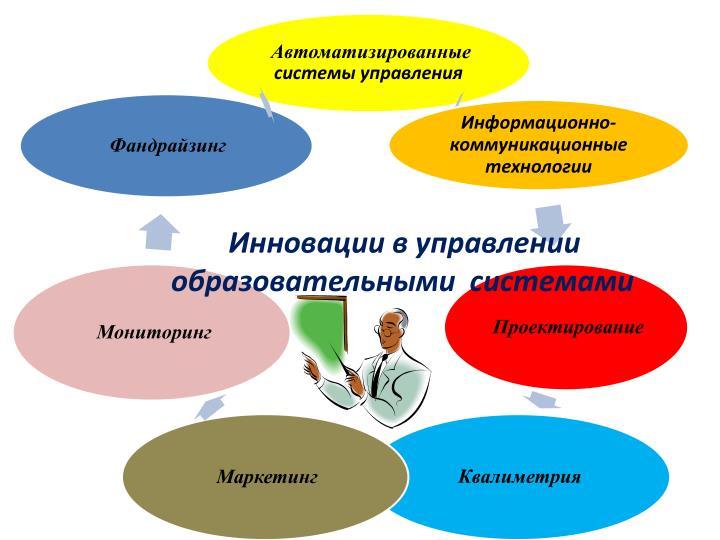 Инновации в управлении