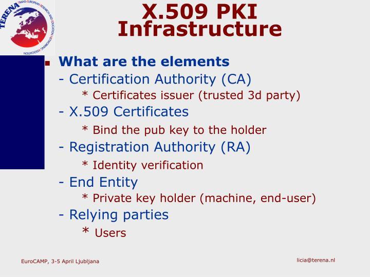 X.509 PKI Infrastructure